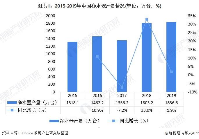 图表1:2015-2019年中国净水器产量情况(单位:万台,%)