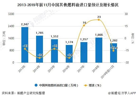 2013-2019年前11月中国其他燃料油进口量统计及增长情况