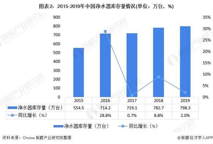 图表2:2015-2019年中国净水器库存量情况(单位:万台,%)
