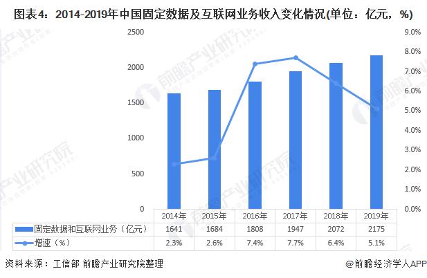图表4:2014-2019年中国固定数据及互联网业务收入变化情况(单位:亿元,%)