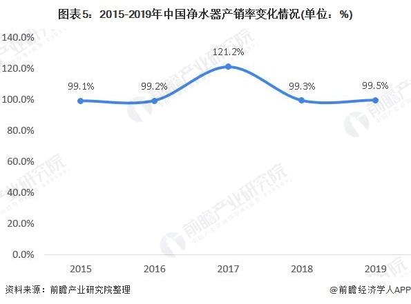 图表5:2015-2019年中国净水器产销率变化情况(单位:%)