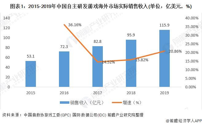 圖表1:2015-2019年中國自主研發游戲海外市場實際銷售收入(單位:億美元,%)