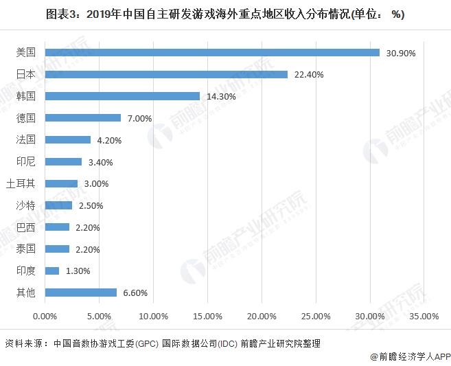 圖表3:2019年中國自主研發游戲海外重點地區收入分布情況(單位: %)