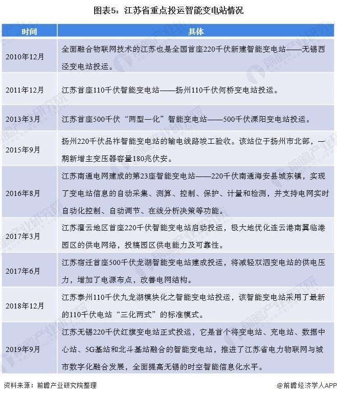 图表5:江苏省重点投运智能变电站情况