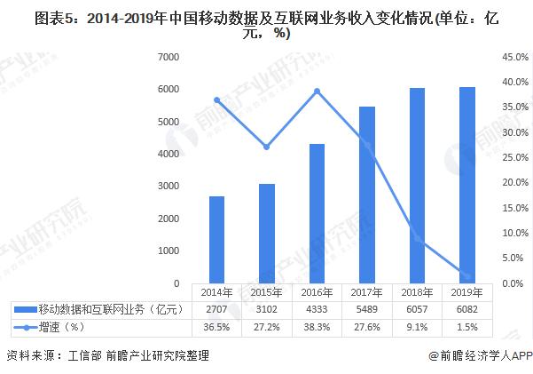 图表5:2014-2019年中国移动数据及互联网业务收入变化情况(单位:亿元,%)