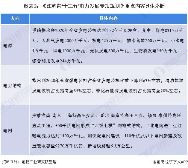 """图表3:《江苏省""""十三五""""电力发展专项规划》重点内容具体分析"""
