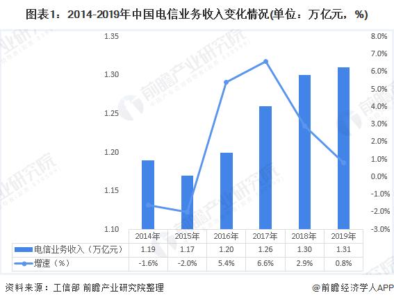 图表1:2014-2019年中国电信业务收入变化情况(单位:万亿元,%)