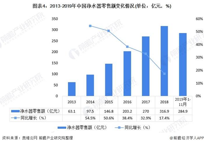 图表4:2013-2019年中国净水器零售额变化情况(单位:亿元,%)