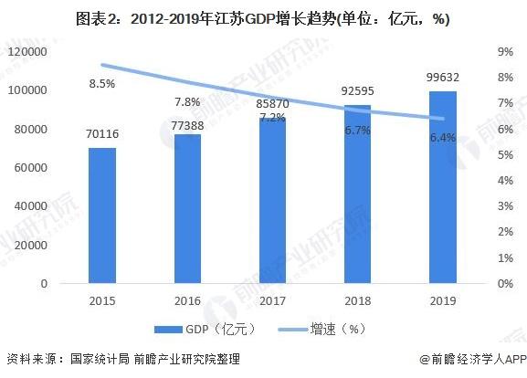 图表2:2012-2019年江苏GDP增长趋势(单位:亿元,%)