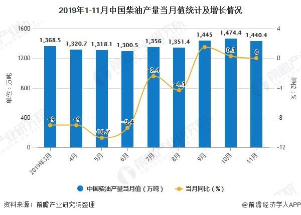 2019年1-11月中国柴油产量当月值统计及增长情况