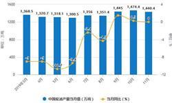 2019年前11月中国<em>燃料油</em>行业市场分析:产量突破2000万吨 进口量接近1300万吨