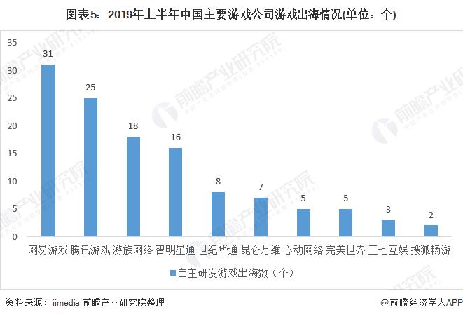 圖表5:2019年上半年中國主要游戲公司游戲出海情況(單位:個)