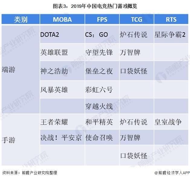 图表3:2019年中国电竞热门游戏概览