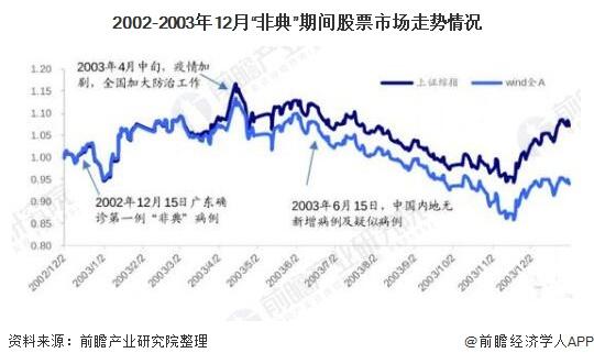 """2002-2003年12月""""非典""""期间股票市场走势情况"""