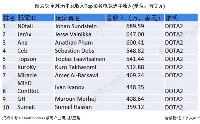 图表5: 全球历史总收入Top10名电竞选手收入(单位:万美元)
