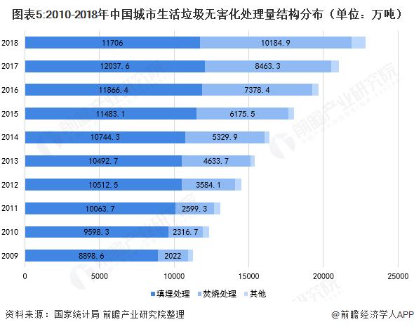 图表5:2010-2018年中国城市生活垃圾无害化处理量结构分布(单位:万吨)