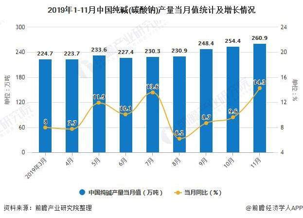 2019年1-11月中国纯碱(碳酸钠)产量当月值统计及增长情况