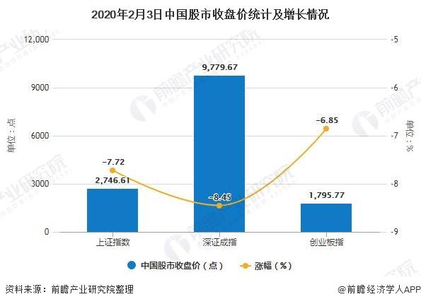2020年2月3日中国股市收盘价统计及增长情况