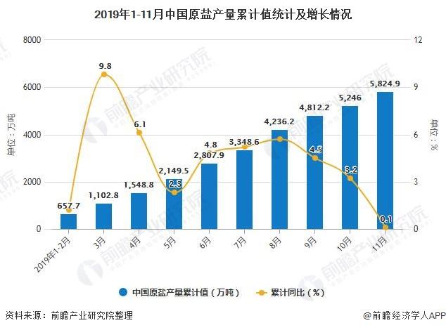 2019年1-11月中国原盐产量累计值统计及增长情况