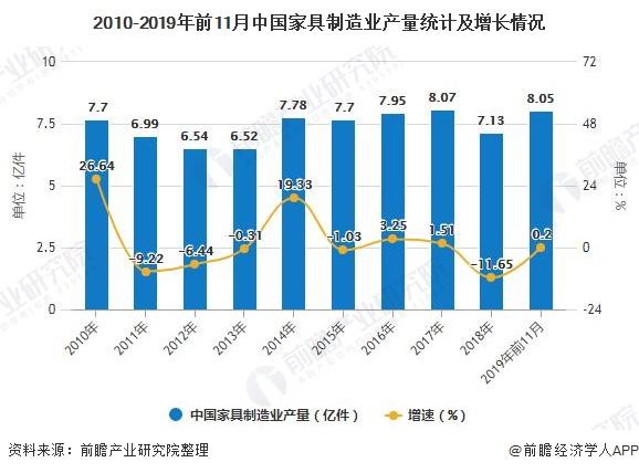 2010-2019年前11月中国家具制造业产量统计及增长情况