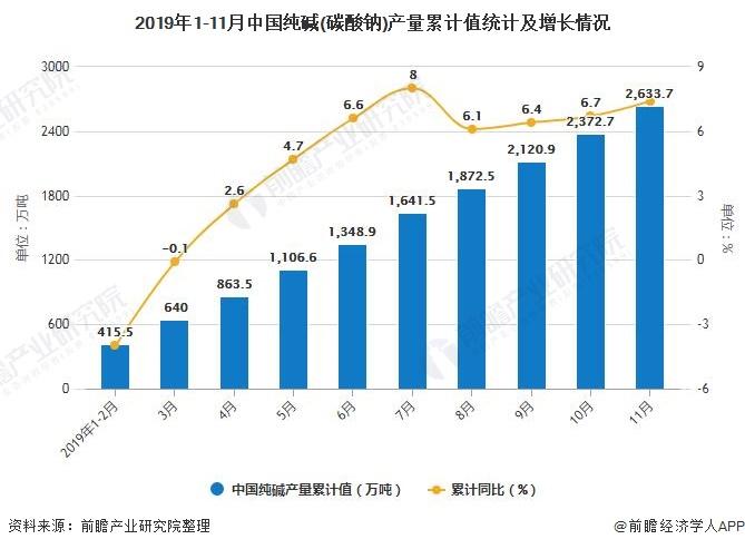 2019年1-11月中国纯碱(碳酸钠)产量累计值统计及增长情况