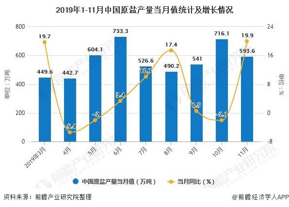 2019年1-11月中国原盐产量当月值统计及增长情况