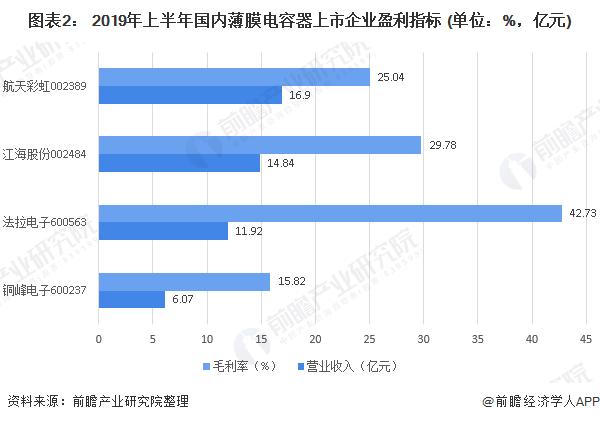 图表2: 2019年上半年国内薄膜电容器上市企业盈利指标 (单位:%,亿元)
