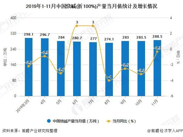 2019年1-11月中国烧碱(折100%)产量当月值统计及增长情况