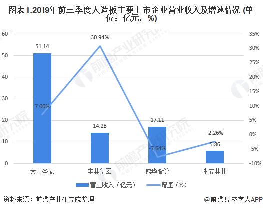 图表1:2019年前三季度人造板主要上市企业营业收入及增速情况 (单位:亿元,%)