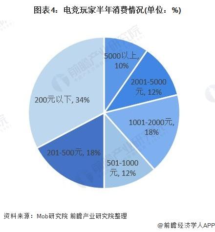 图表4:电竞玩家半年消费情况(单位:%)