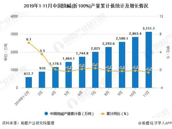 2019年1-11月中国烧碱(折100%)产量累计值统计及增长情况