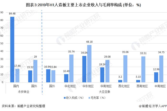 图表3:2019年H1人造板主要上市企业收入与毛利率构成 (单位:%)