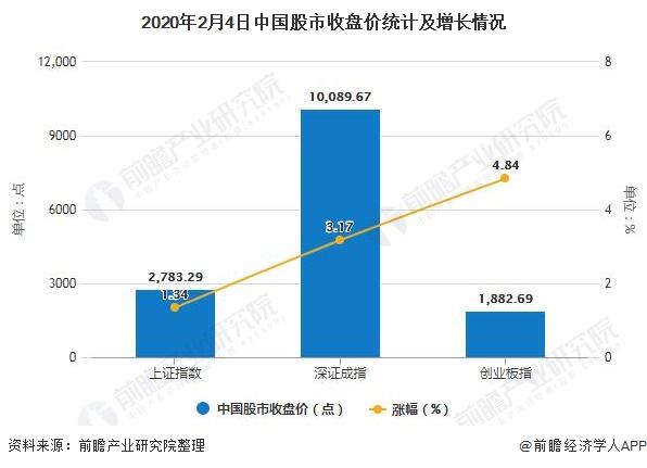 2020年2月4日中国股市收盘价统计及增长情况