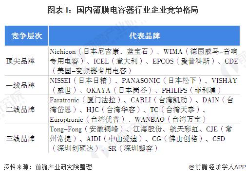 图表1:国内薄膜电容器行业企业竞争格局
