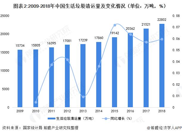 图表2:2009-2018年中国生活垃圾清运量及变化情况(单位:万吨,%)
