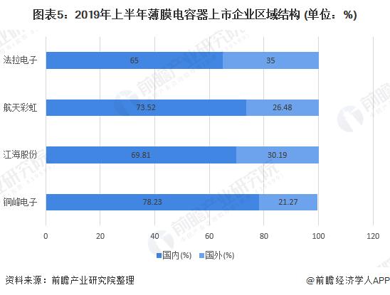 图表5:2019年上半年薄膜电容器上市企业区域结构 (单位:%)