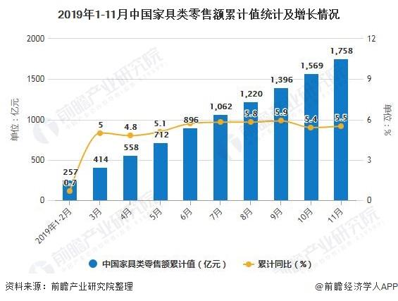 2019年1-11月中国家具类零售额累计值统计及增长情况
