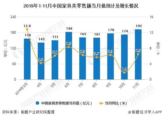 2019年1-11月中国家具类零售额当月值统计及增长情况