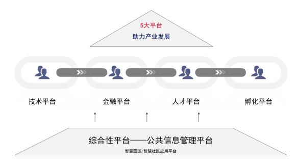服务生态化平台