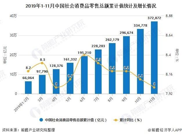 2019年1-11月中国社会消费品零售总额累计值统计及增长情况