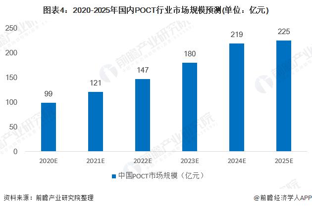 图表4:2020-2025年国内POCT行业市场规模预测(单位:亿元)