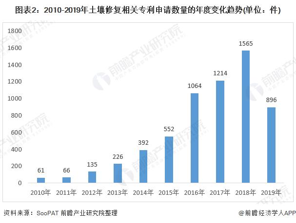 图表2:2010-2019年土壤修复相关专利申请数量的年度变化趋势(单位:件)