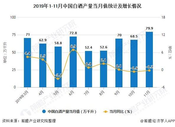 2019年1-11月中国白酒产量当月值统计及增长情况