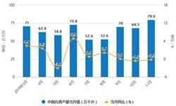2019年前11月中国<em>白酒</em>行业市场分析:产量接近700万千升 销售收入超4900亿