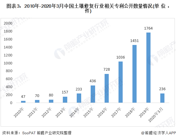 图表3:2010年-2020年3月中国土壤修复行业相关专利公开数量情况(单位:件)