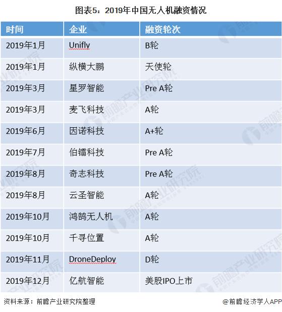 图表5:2019年中国无人机融资情况