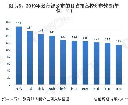 图表6:2019年教育部公布的各省市高校分布数量(单位:个)