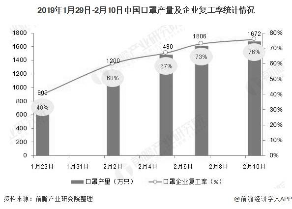 2019年1月29日-2月10日中国口罩产量及企业复工率统计情况