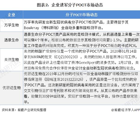 图表2:企业进军分子POCT市场动态
