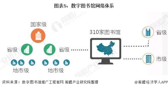 图表5:数字图书馆网络体系
